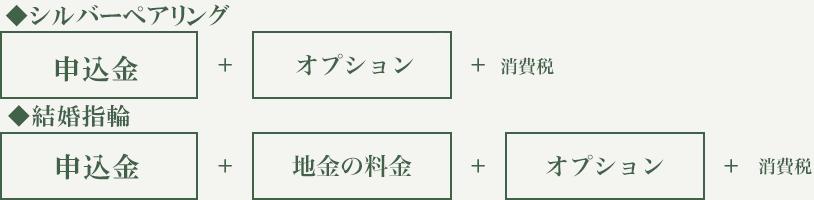 基本料金¥70,000(申し込み金含む)+地金の料金+オプション+消費税
